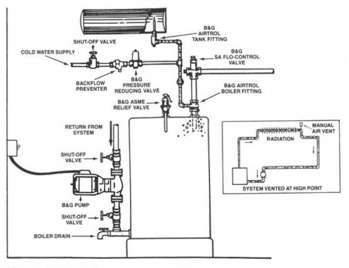 Bell & Gossett General Pump System Installation