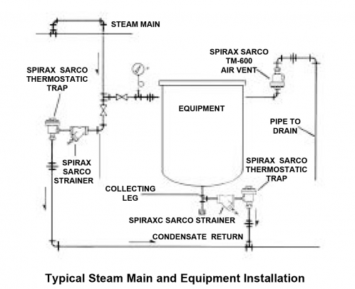 Spirax Sarco Typical Steam Main & Equipment Installation Diagram