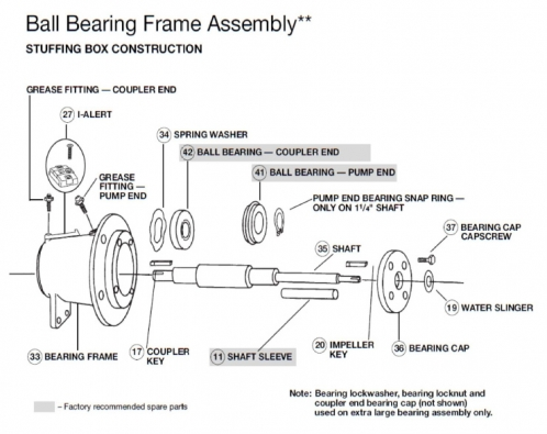 B&G Series e-1510 Ball Bearing Frame Assembly - Stuffing Box Construction