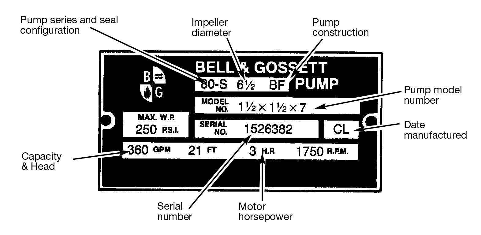 Bell Gossett Wiring Diagram Anything Diagrams Centrifugal Pump Series 80 In Line Pumps Rh Statesupply Com Doorbell Transformer Automotive Schematics