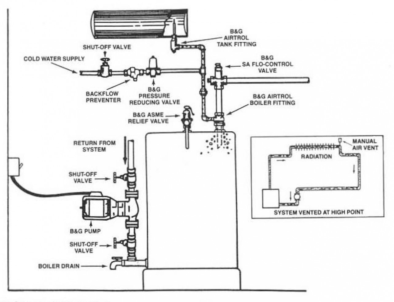 bell gossett series 80 in line centrifugal pumps rh statesupply com Automotive Wiring Schematics Bell Wiring Diagram 3
