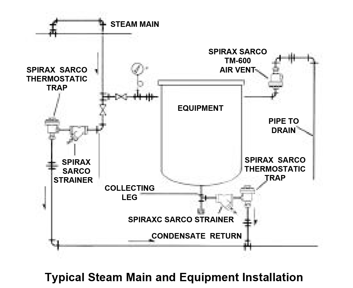 Steam Boiler Installation Diagram Wiring Diagrams Electrical Schematics Schematic Water Tube Multiple Piping Crown
