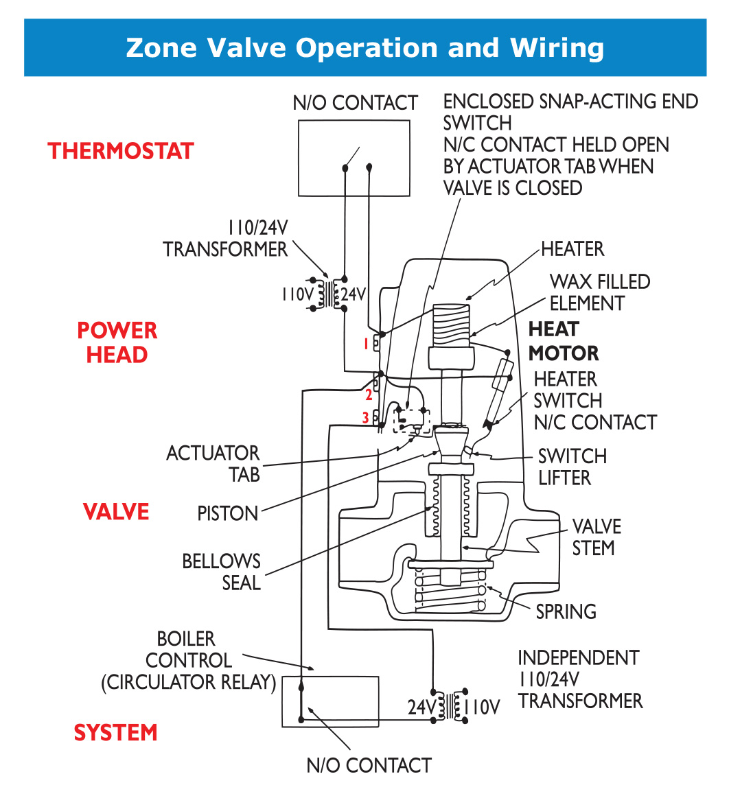 Zone on taco zone valve wiring diagram