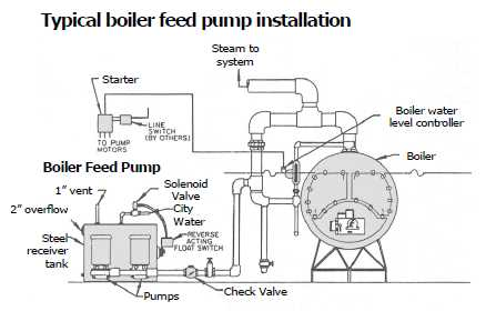 mepco boiler feed pumps mepco boiler feed pump diagram mepco sentinel